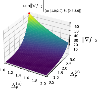 Figure 1 for Partial sensitivity analysis in differential privacy