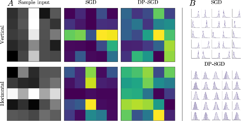 Figure 2 for Partial sensitivity analysis in differential privacy