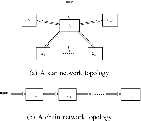 Fig. 1. Two special topological structures.