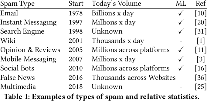 Figure 1 for The History of Digital Spam