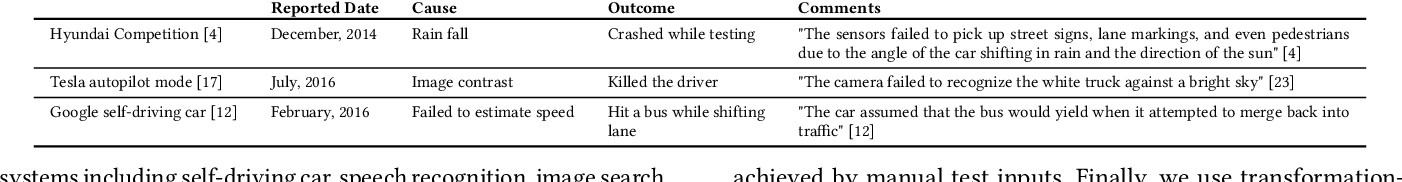 Figure 1 for DeepTest: Automated Testing of Deep-Neural-Network-driven Autonomous Cars