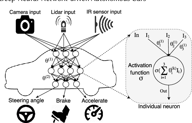 Figure 3 for DeepTest: Automated Testing of Deep-Neural-Network-driven Autonomous Cars