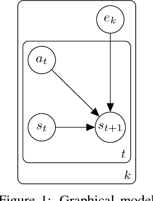Figure 1 for Efficient transfer learning and online adaptation with latent variable models for continuous control