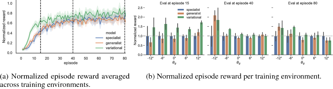 Figure 2 for Efficient transfer learning and online adaptation with latent variable models for continuous control