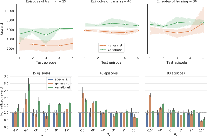 Figure 3 for Efficient transfer learning and online adaptation with latent variable models for continuous control