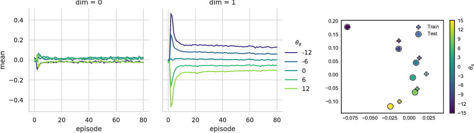 Figure 4 for Efficient transfer learning and online adaptation with latent variable models for continuous control