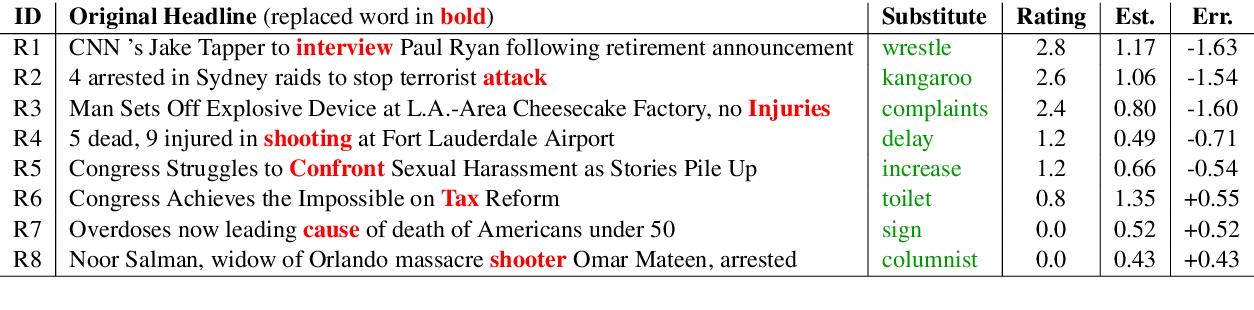 Figure 2 for SemEval-2020 Task 7: Assessing Humor in Edited News Headlines