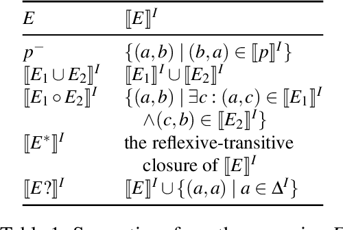Figure 1 for Fixpoint Semantics for Recursive SHACL