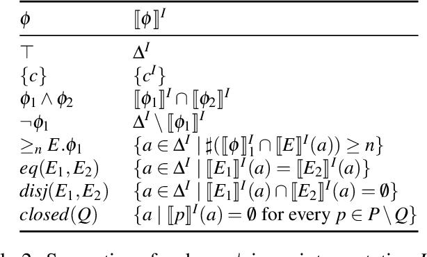 Figure 3 for Fixpoint Semantics for Recursive SHACL