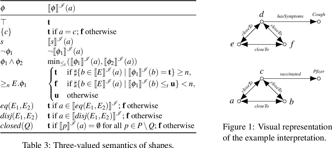 Figure 2 for Fixpoint Semantics for Recursive SHACL