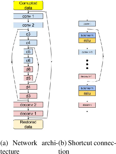 Figure 1 for Learning Deep Representations Using Convolutional Auto-encoders with Symmetric Skip Connections