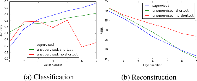 Figure 3 for Learning Deep Representations Using Convolutional Auto-encoders with Symmetric Skip Connections