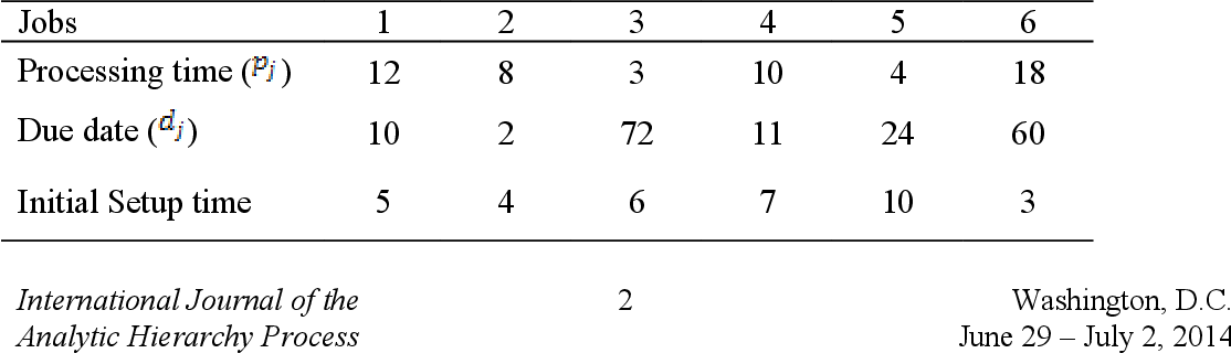 SINGLE MACHINE SCHEDULING WITH SEQUENCE-DEPENDENT SETUP TIMES BY