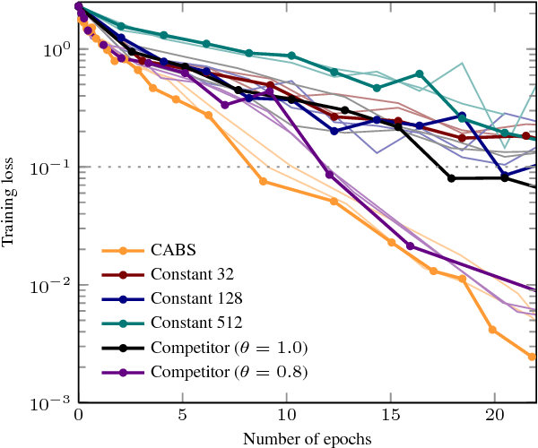 Figure 2 for Coupling Adaptive Batch Sizes with Learning Rates