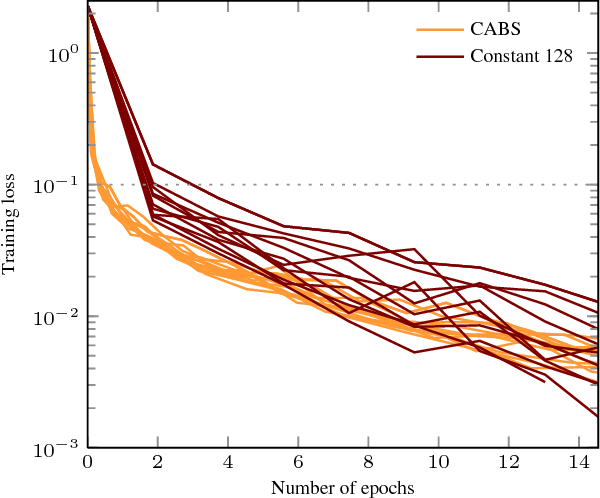 Figure 4 for Coupling Adaptive Batch Sizes with Learning Rates