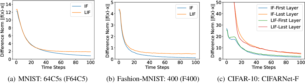 Figure 2 for Training Feedback Spiking Neural Networks by Implicit Differentiation on the Equilibrium State