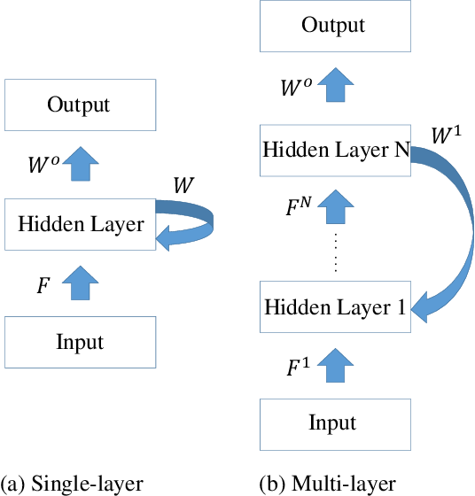 Figure 4 for Training Feedback Spiking Neural Networks by Implicit Differentiation on the Equilibrium State