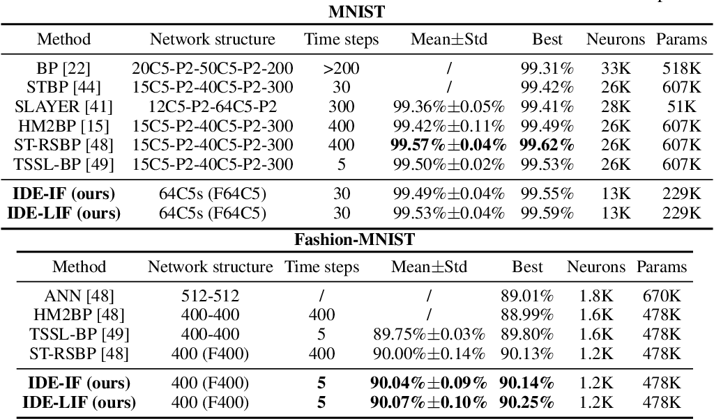 Figure 1 for Training Feedback Spiking Neural Networks by Implicit Differentiation on the Equilibrium State