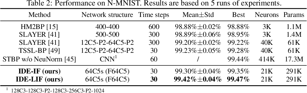 Figure 3 for Training Feedback Spiking Neural Networks by Implicit Differentiation on the Equilibrium State