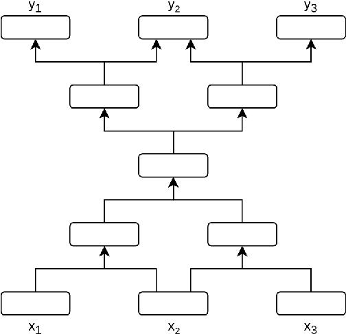 Figure 1 for Towards Lossless Encoding of Sentences