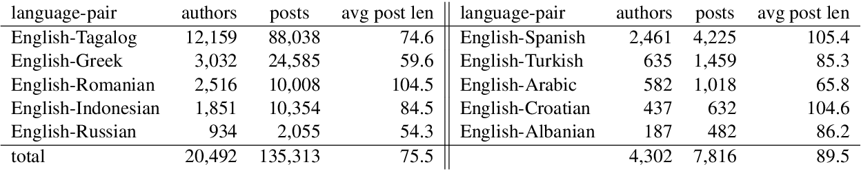 Figure 2 for CodeSwitch-Reddit: Exploration of Written Multilingual Discourse in Online Discussion Forums