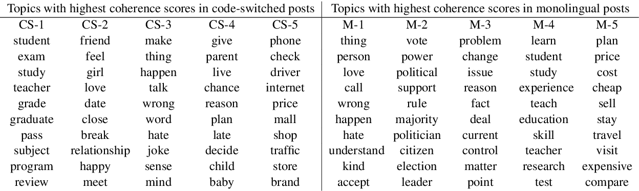 Figure 4 for CodeSwitch-Reddit: Exploration of Written Multilingual Discourse in Online Discussion Forums