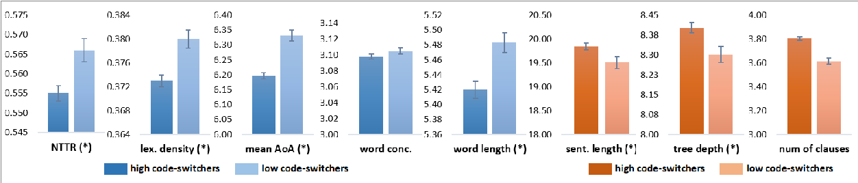 Figure 3 for CodeSwitch-Reddit: Exploration of Written Multilingual Discourse in Online Discussion Forums