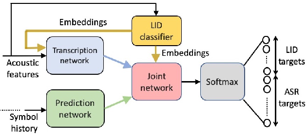 Figure 1 for Streaming End-to-End Bilingual ASR Systems with Joint Language Identification