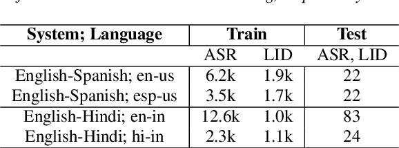 Figure 2 for Streaming End-to-End Bilingual ASR Systems with Joint Language Identification