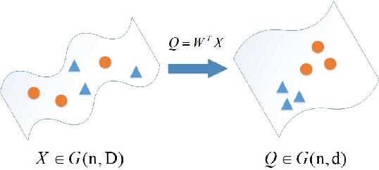 Figure 1 for Dimensionality Reduction on Grassmannian via Riemannian Optimization: A Generalized Perspective