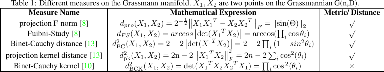 Figure 2 for Dimensionality Reduction on Grassmannian via Riemannian Optimization: A Generalized Perspective