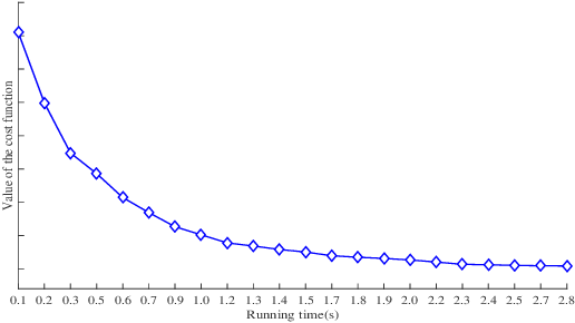 Figure 3 for Dimensionality Reduction on Grassmannian via Riemannian Optimization: A Generalized Perspective
