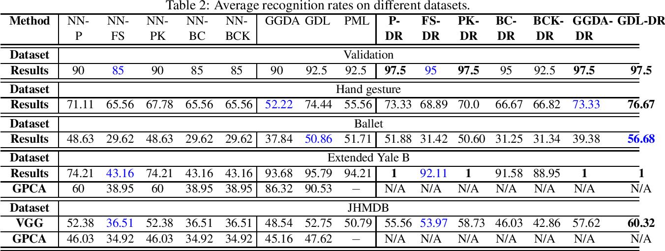 Figure 4 for Dimensionality Reduction on Grassmannian via Riemannian Optimization: A Generalized Perspective