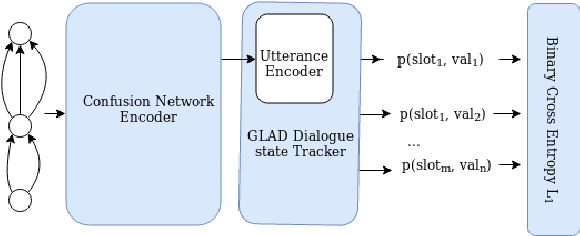 Figure 2 for Modeling ASR Ambiguity for Dialogue State Tracking Using Word Confusion Networks