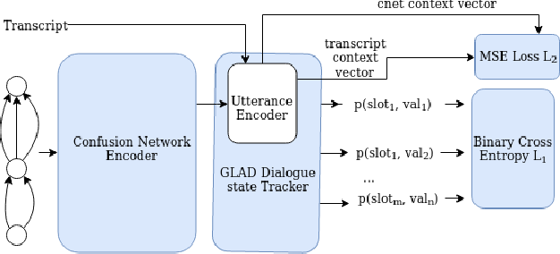 Figure 3 for Modeling ASR Ambiguity for Dialogue State Tracking Using Word Confusion Networks