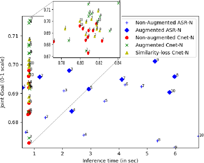 Figure 4 for Modeling ASR Ambiguity for Dialogue State Tracking Using Word Confusion Networks