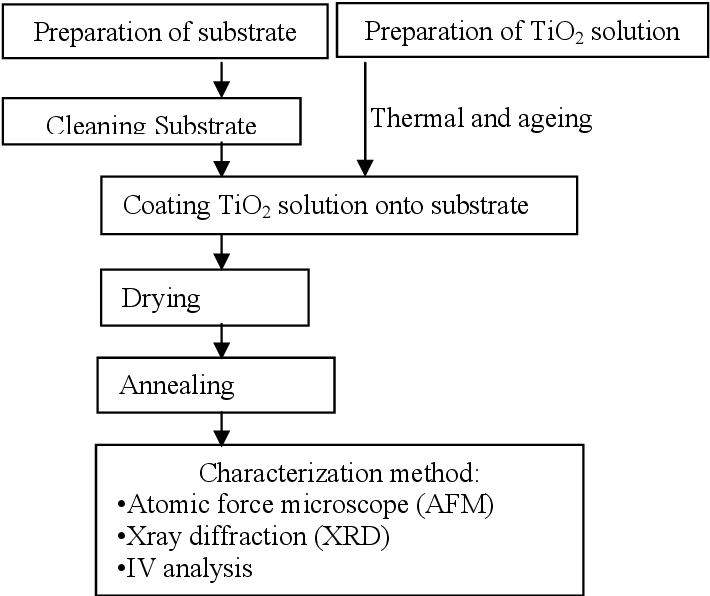 PDF] Structural and Electrical Properties of TiO2 Thin Film