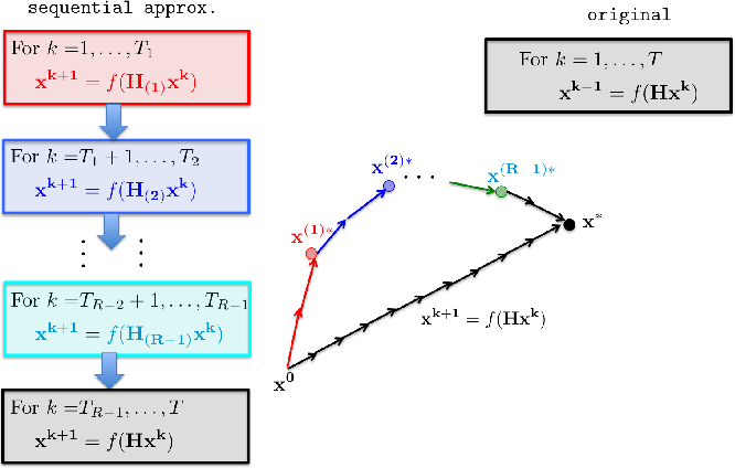 Figure 1 for A Sequential Approximation Framework for Coded Distributed Optimization
