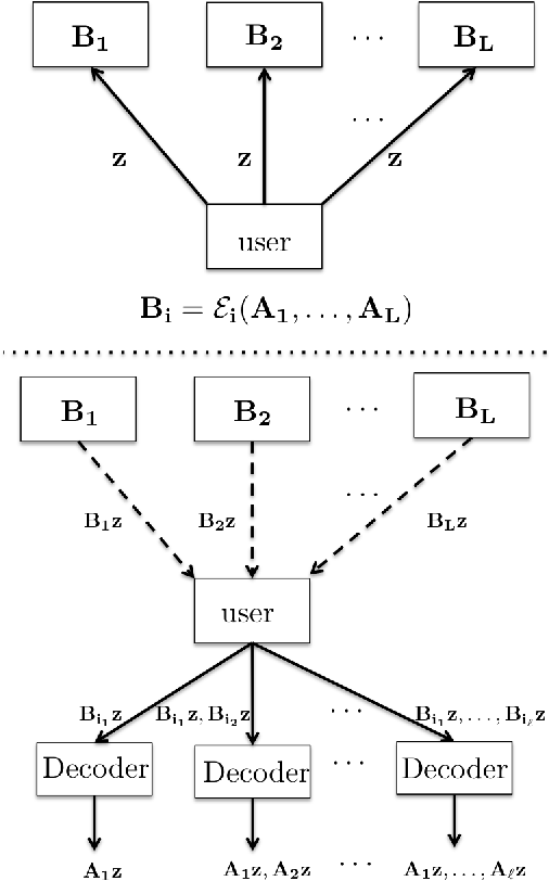 Figure 2 for A Sequential Approximation Framework for Coded Distributed Optimization
