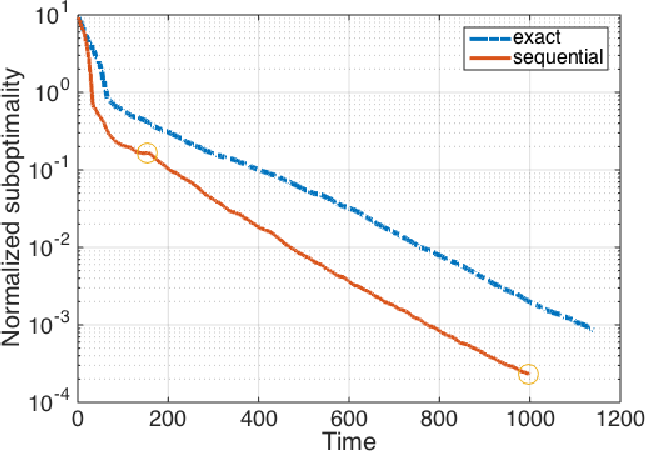 Figure 3 for A Sequential Approximation Framework for Coded Distributed Optimization