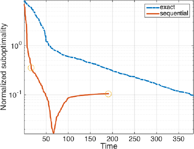 Figure 4 for A Sequential Approximation Framework for Coded Distributed Optimization