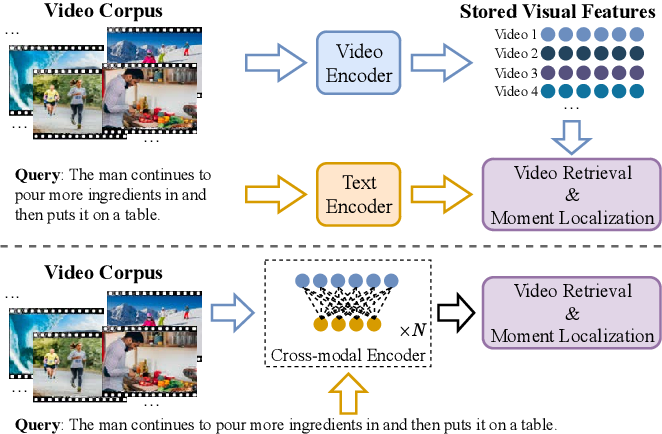 Figure 1 for Video Corpus Moment Retrieval with Contrastive Learning