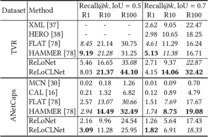 Figure 4 for Video Corpus Moment Retrieval with Contrastive Learning