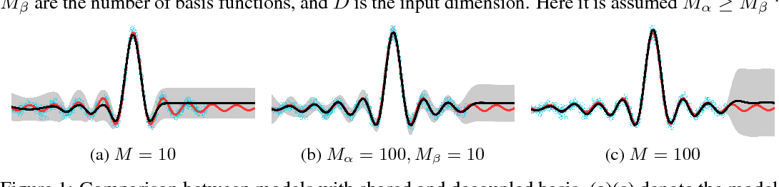 Figure 2 for Variational Inference for Gaussian Process Models with Linear Complexity