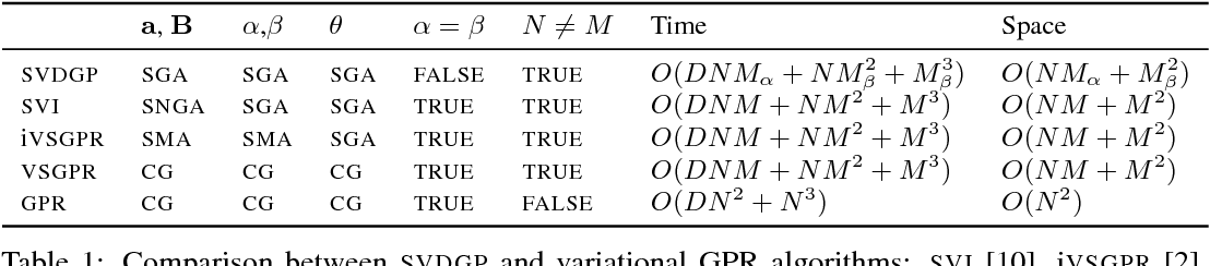 Figure 1 for Variational Inference for Gaussian Process Models with Linear Complexity