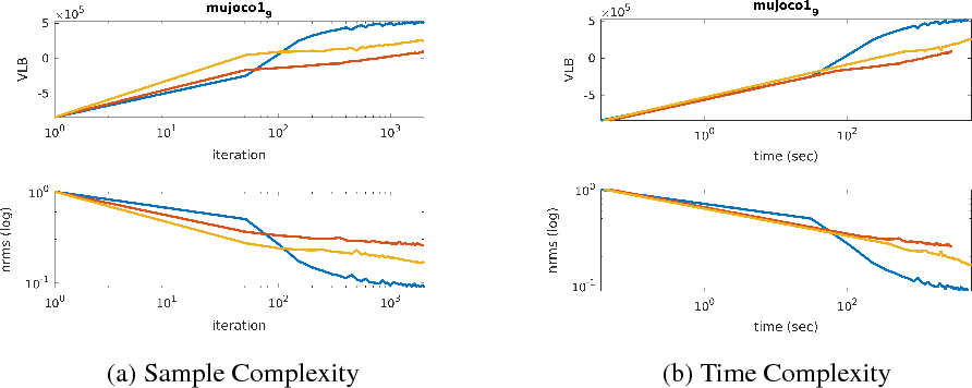 Figure 4 for Variational Inference for Gaussian Process Models with Linear Complexity