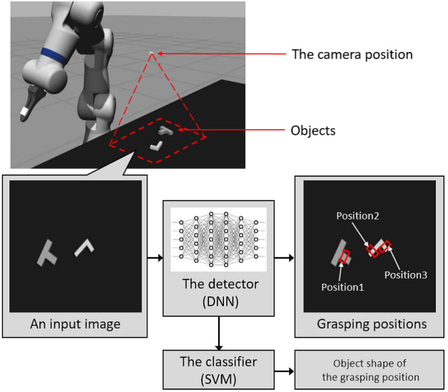 Figure 1 for A Multi-task Learning Framework for Grasping-Position Detection and Few-Shot Classification