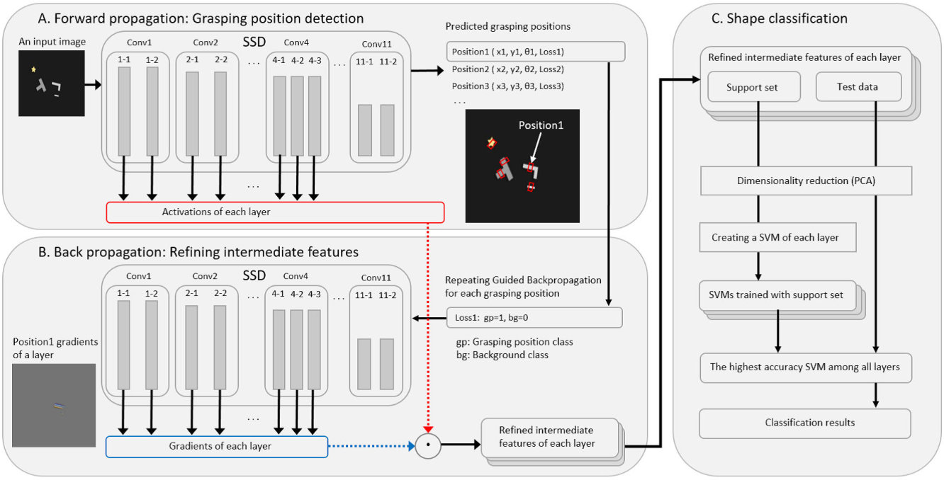 Figure 2 for A Multi-task Learning Framework for Grasping-Position Detection and Few-Shot Classification