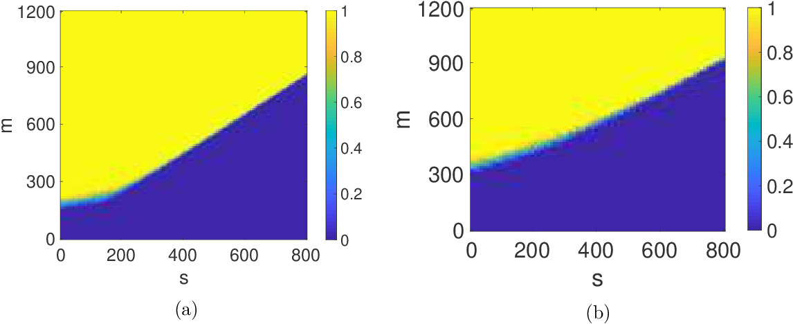 Figure 2 for Fundamental Resource Trade-offs for Encoded Distributed Optimization