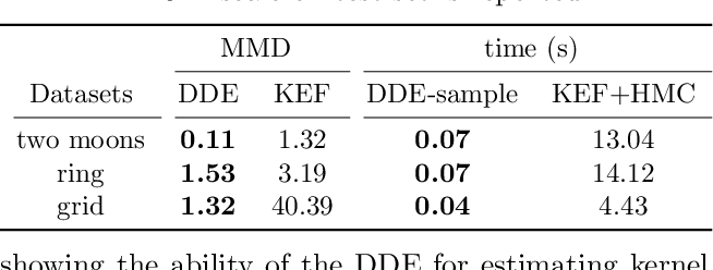 Figure 2 for Kernel Exponential Family Estimation via Doubly Dual Embedding